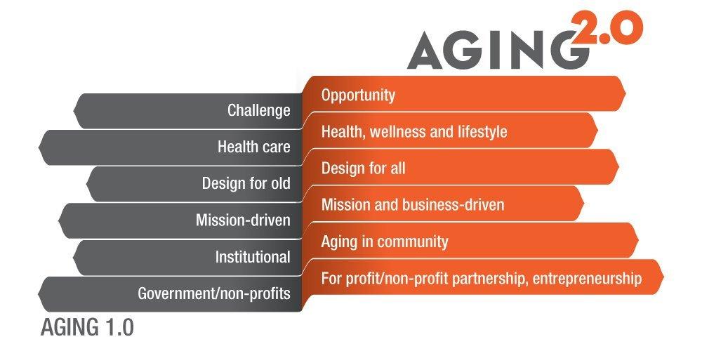 Optimize Aging 2.0