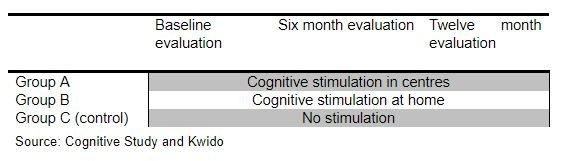 cognitive-stimulation-platforms
