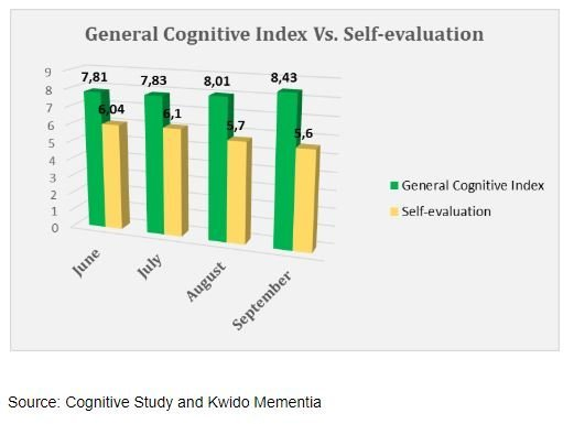 comparing general cognitive index vs self assessments in people using kwido mementia