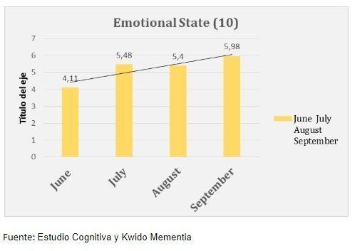 estado emocional en estudio estimulación cognitiva online