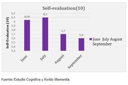 autoevaluaciones en estudio estimulación cognitiva online