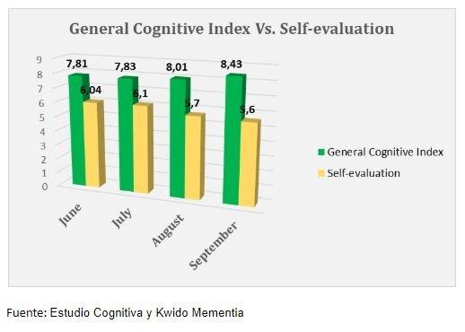 comparativa en estudio estimulación cognitiva online