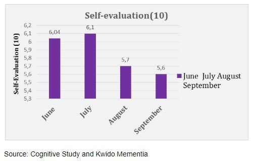 self assesments of people using kwido mementia for cognitive stimulation